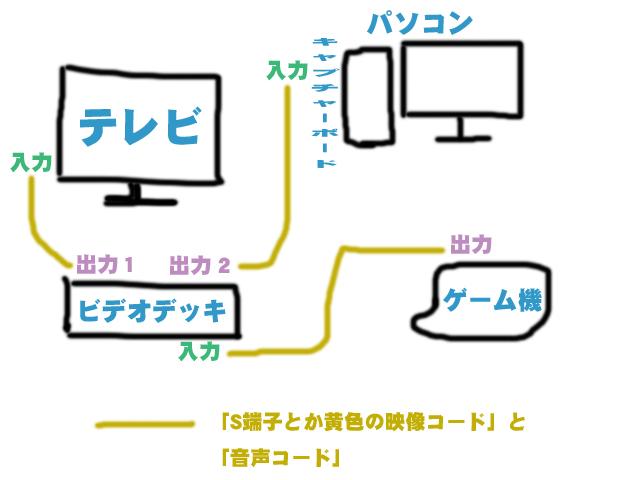 方法 テレビ 録画 テレビ録画をUSBメモリでする方法!メリットやデメリットも解説!