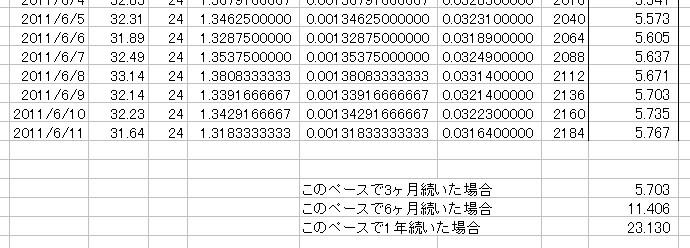 放射能測定結果 県北 福島市 北西約61km 累積放射線量計算 11
