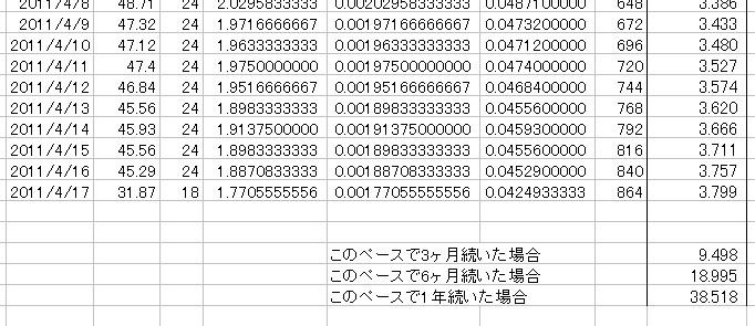 放射能測定結果 県北 福島市 北西約61km 累積放射線量計算 03