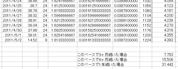 放射能測定結果 県北 福島市 北西約61km 累積放射線量計算 05