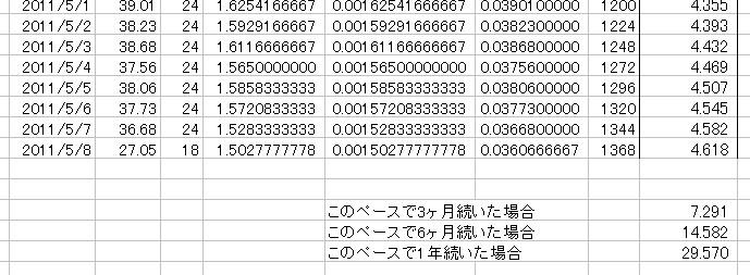 放射能測定結果 県北 福島市 北西約61km 累積放射線量計算 06