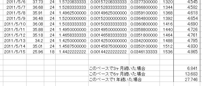 放射能測定結果 県北 福島市 北西約61km 累積放射線量計算 07