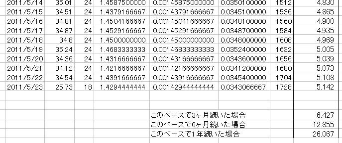 放射能測定結果 県北 福島市 北西約61km 累積放射線量計算 08