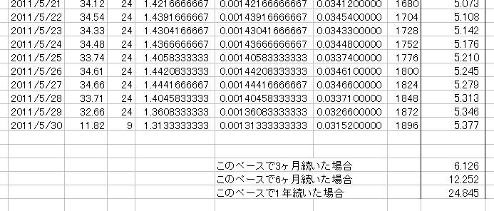 放射能測定結果 県北 福島市 北西約61km 累積放射線量計算 09