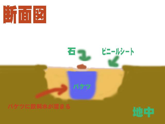 飲める水がない場合、飲料水を作る方法図
