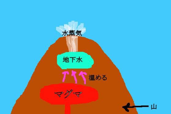 水蒸気噴火
