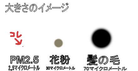 PM2.5の大きさのイメージ