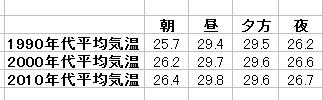 夏の朝昼夕方夜の平均気温(7月 大阪)年代別