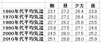 夏の朝昼夕方夜の平均気温(7月 東京)年代別