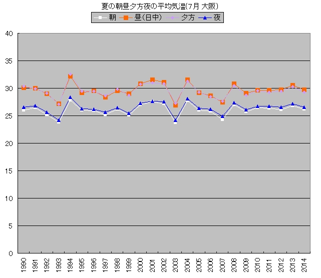 夏の朝昼夕方夜の平均気温(7月 大阪)