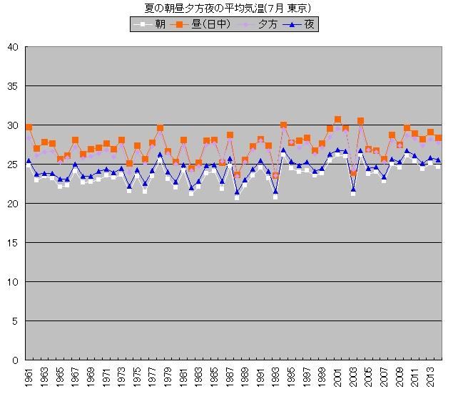 夏の朝昼夕方夜の平均気温(7月 東京)