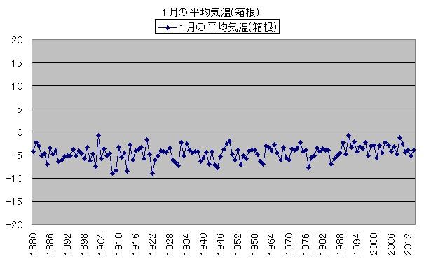 気温の変化 1月の平均気温(箱根)