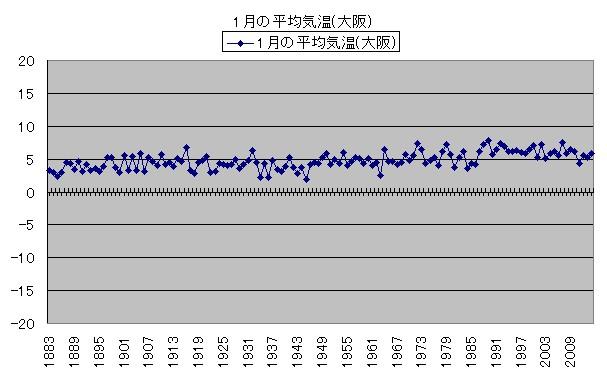気温の変化 1月の平均気温(大阪)