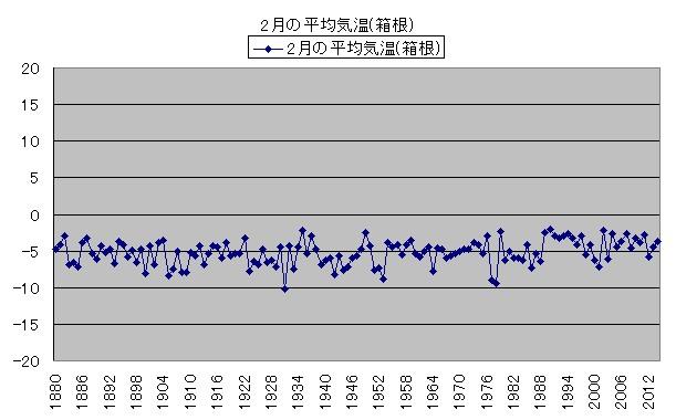 気温の変化 2月の平均気温(箱根)