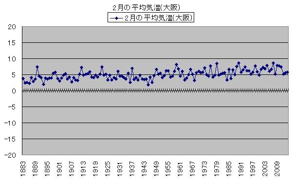気温の変化 2月の平均気温(大阪)