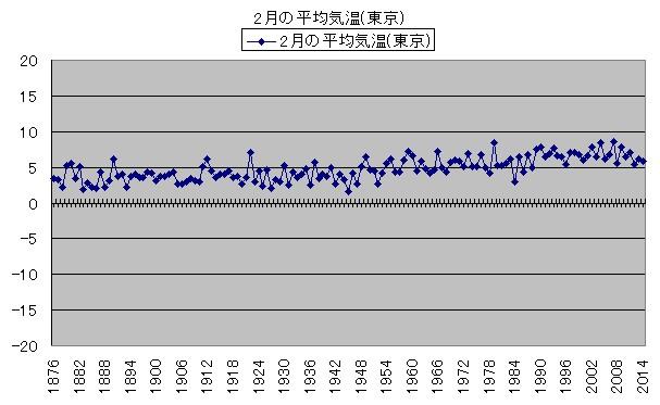 気温の変化 1月の平均気温(東京)