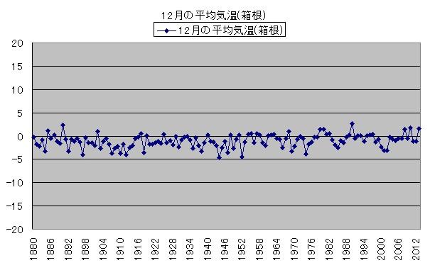 気温の変化 12月の平均気温(箱根)