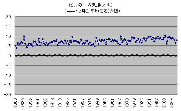 気温の変化 12月の平均気温(大阪)