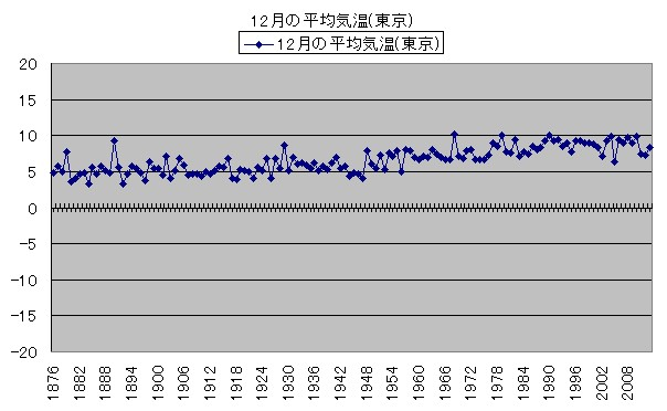 気温の変化 12月の平均気温(東京)