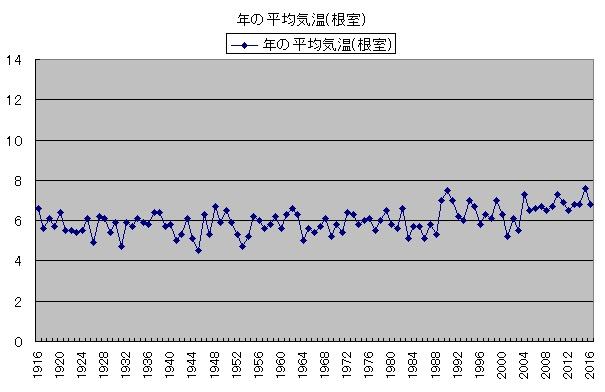 気温の変化 年の平均気温(根室)