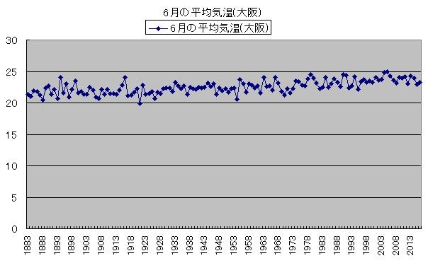 気温の変化 6月の平均気温(大阪)
