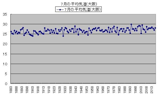 気温の変化 7月の平均気温(大阪)