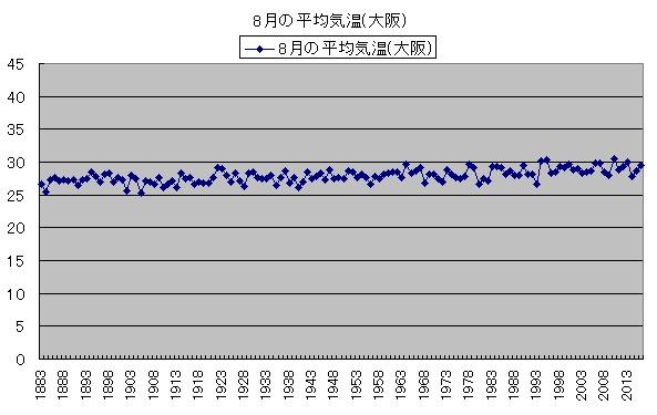 気温の変化 8月の平均気温(大阪)