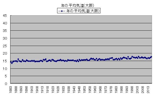気温の変化 年の平均気温(大阪)