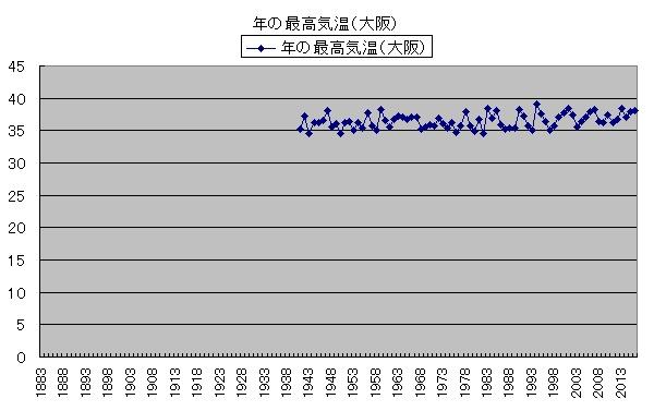 気温の変化 年の最高気温(大阪)