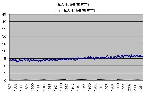 気温の変化 年の平均気温(東京)