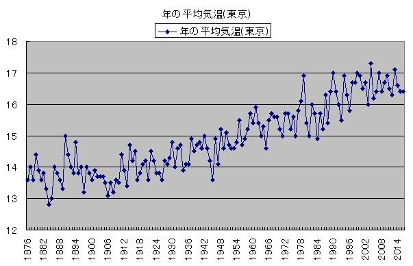 気温の変化 年の平均気温(東京拡大)