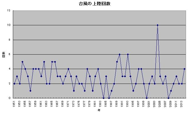 台風の上陸数