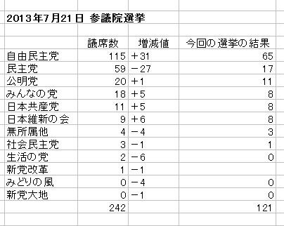 2013年の参議院選挙の結果