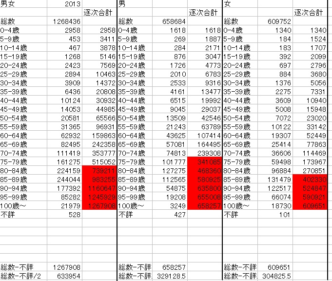 2013年に亡くなった人の平均年齢計算