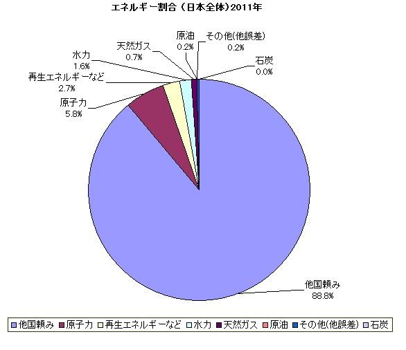 エネルギー自給率 グラフ