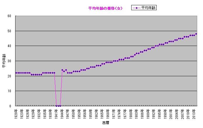 日本の平均年齢の推移(女)