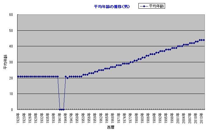 日本の平均年齢の推移(男)