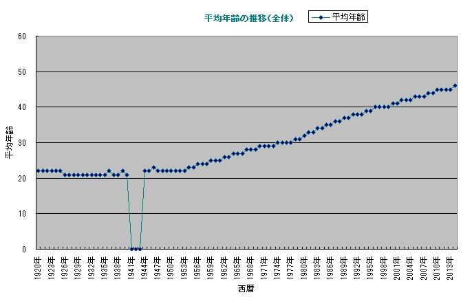 日本の平均年齢の推移(全体)
