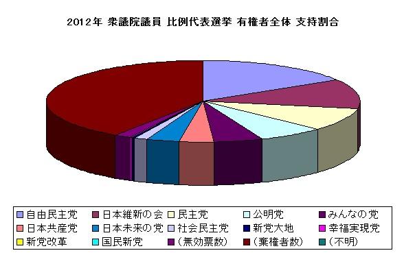 衆議院議員 比例代表選挙 支持政党別表 グラフ