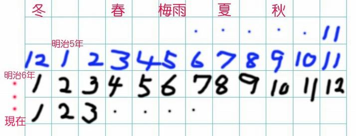 旧暦・新暦の考え方
