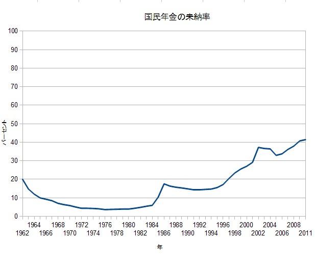 国民年金の未納率のグラフ