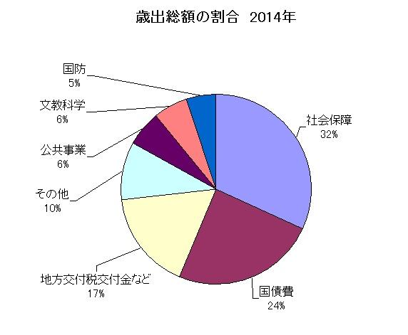 歳出総額割合グラフ 2014年