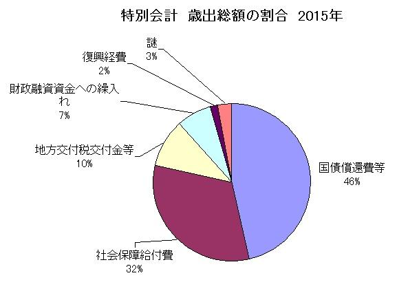 歳出総額割合グラフ 2015年(特別会計)