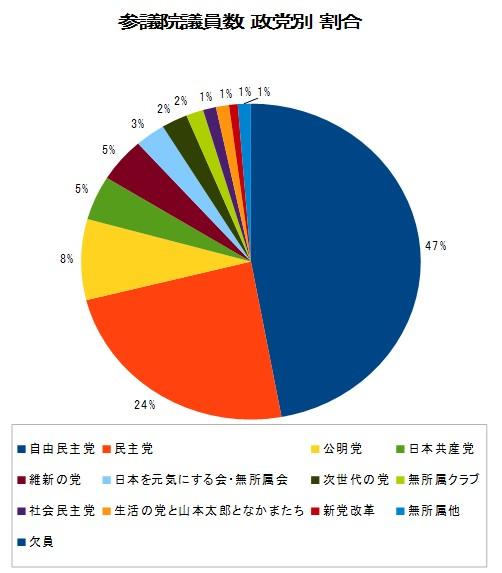 参議院 議員数の党別割合 グラフ