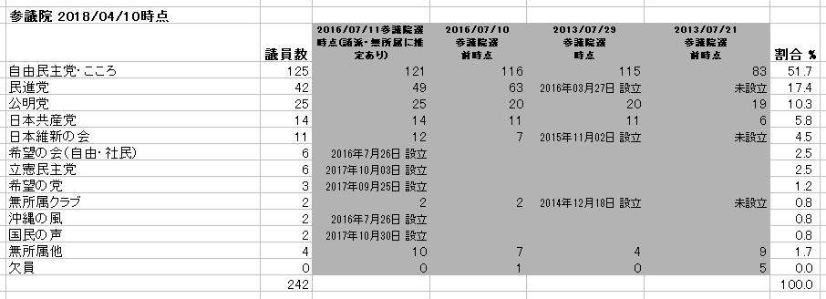 参議院 議員数の党別割合 数値