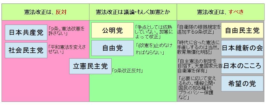 憲法改正 主張図