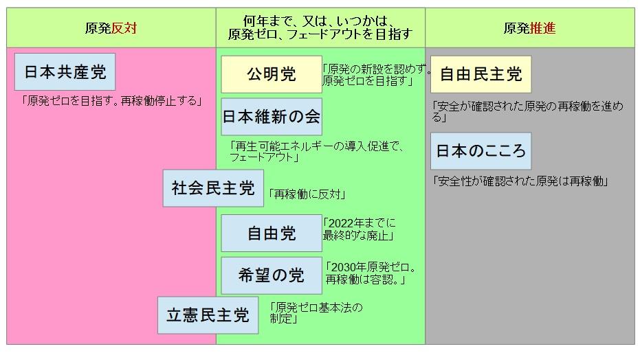 原発 主張図