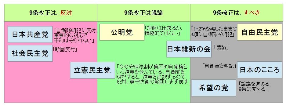 9条改正 主張図