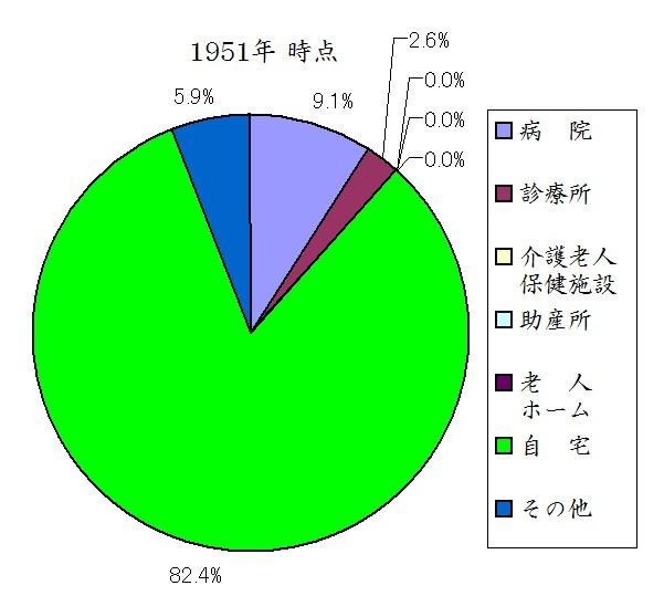日本人の死亡場所 1951年時点