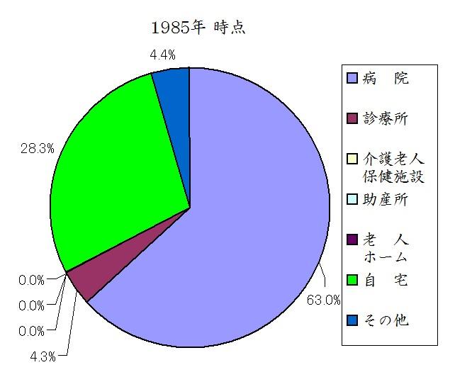 日本人の死亡場所 1985年時点